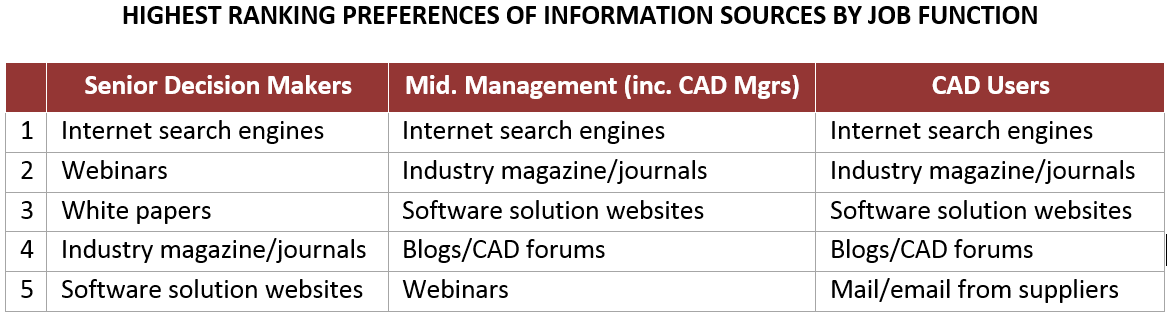 Highest ranking preferences of Information Sources by Job Description