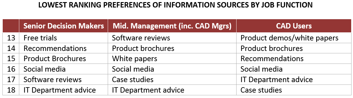 Lowest ranking preferences of Information Sources by Job Description