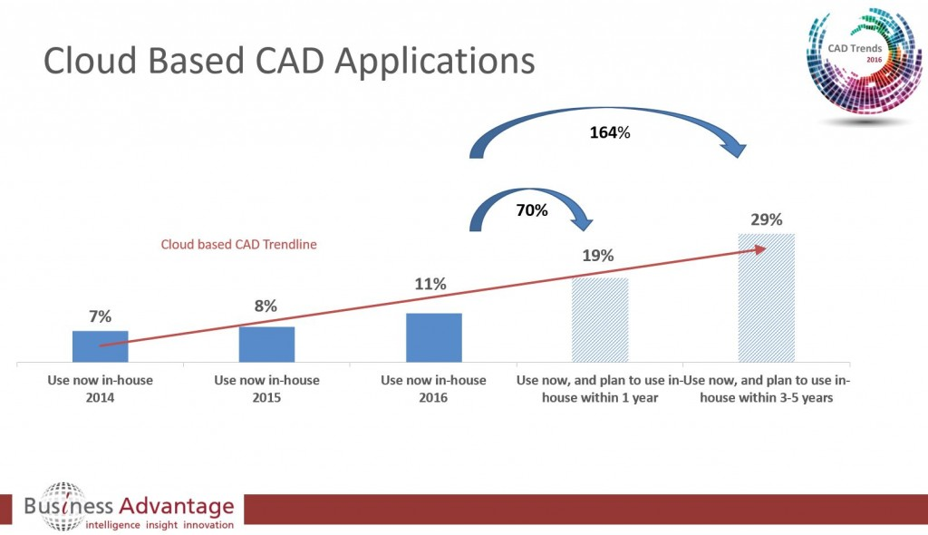CAD Trends 2016 - CAD in the Cloud Growth