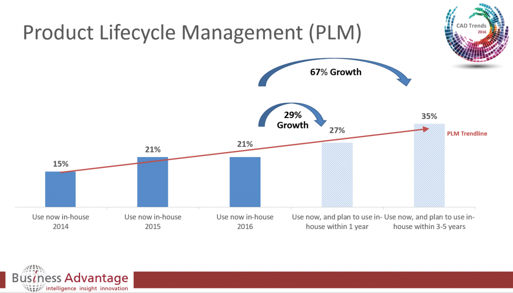 PLM_Growth