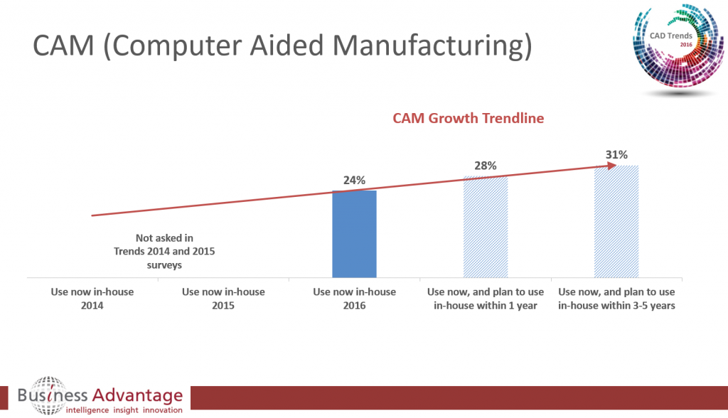 Computer Aided Manufacturing (CAM) Growth