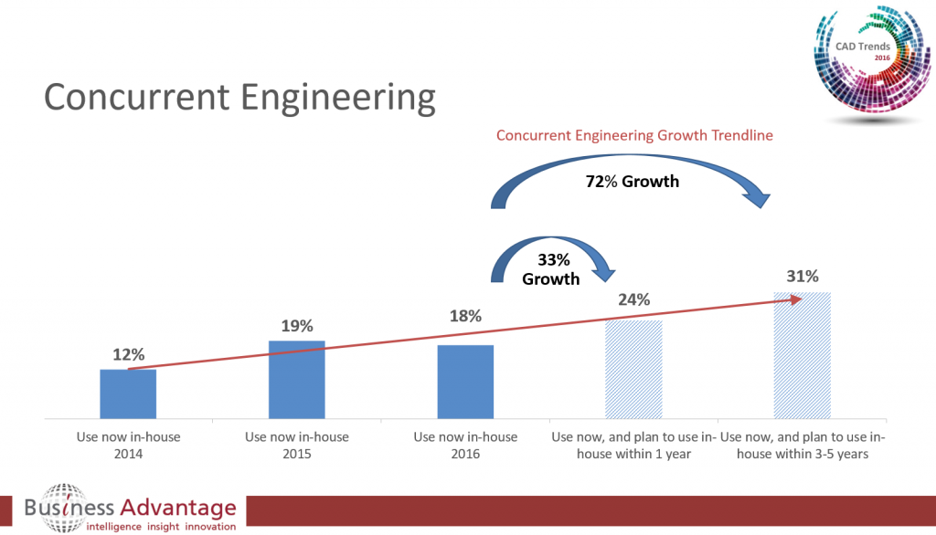 CAD Trends 2016 - Concurrent Engineering Growth Prediction