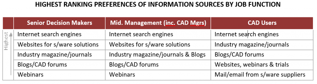 Highest ranking sources of information on CAD software