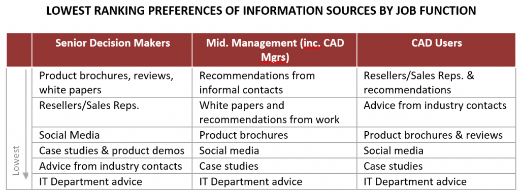 Lowest ranking sources of information on CAD software
