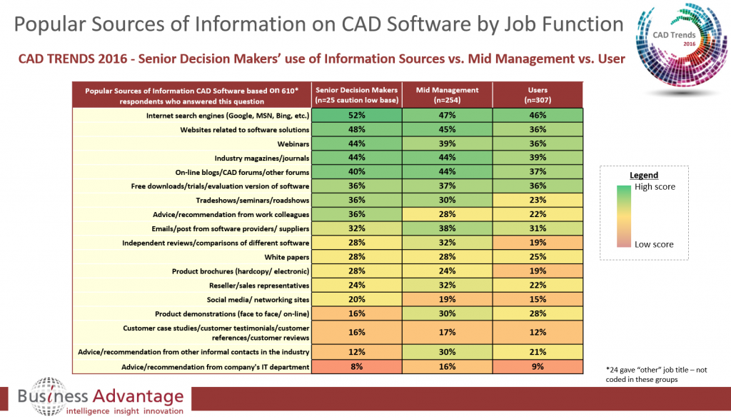 Preferred sources of information on CAD software by job title