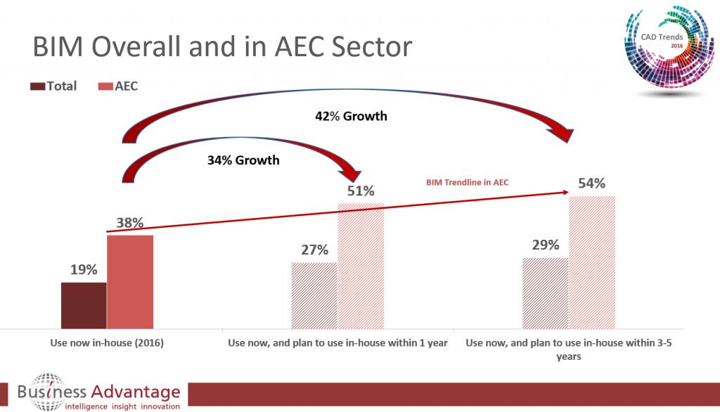 BIM (Building Information Modelling) growth