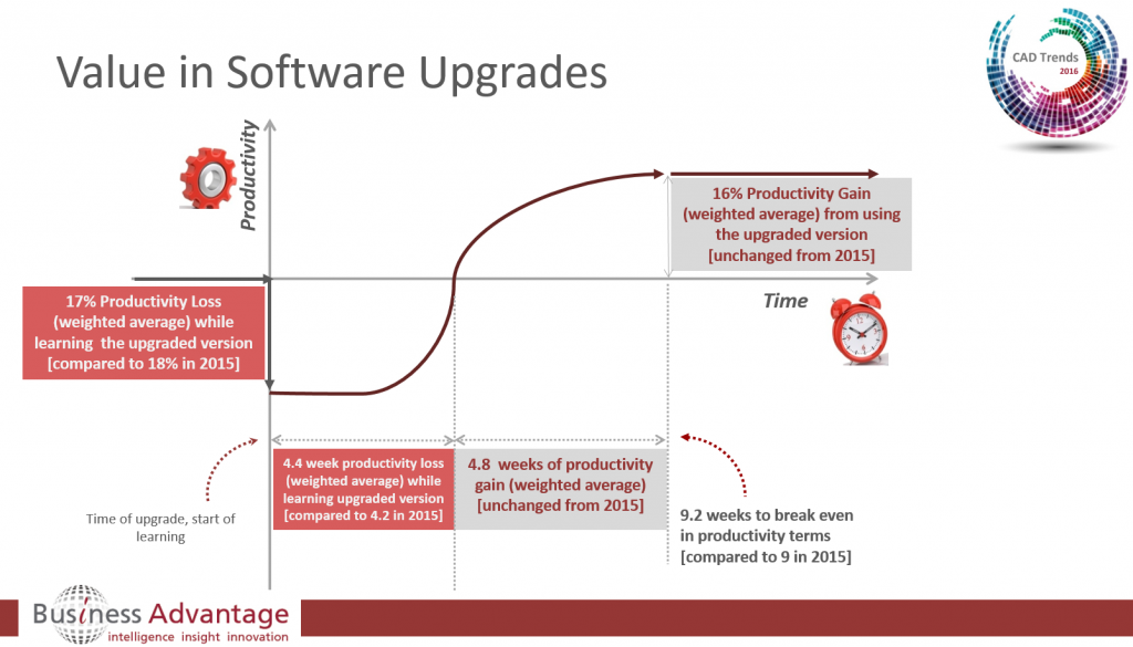 CAD upgrade productivity incease averages 16% within 2 months