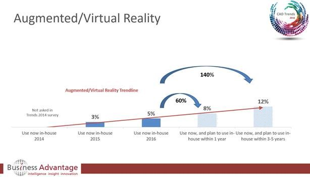 CAD augmented and virtual reality growth predictions