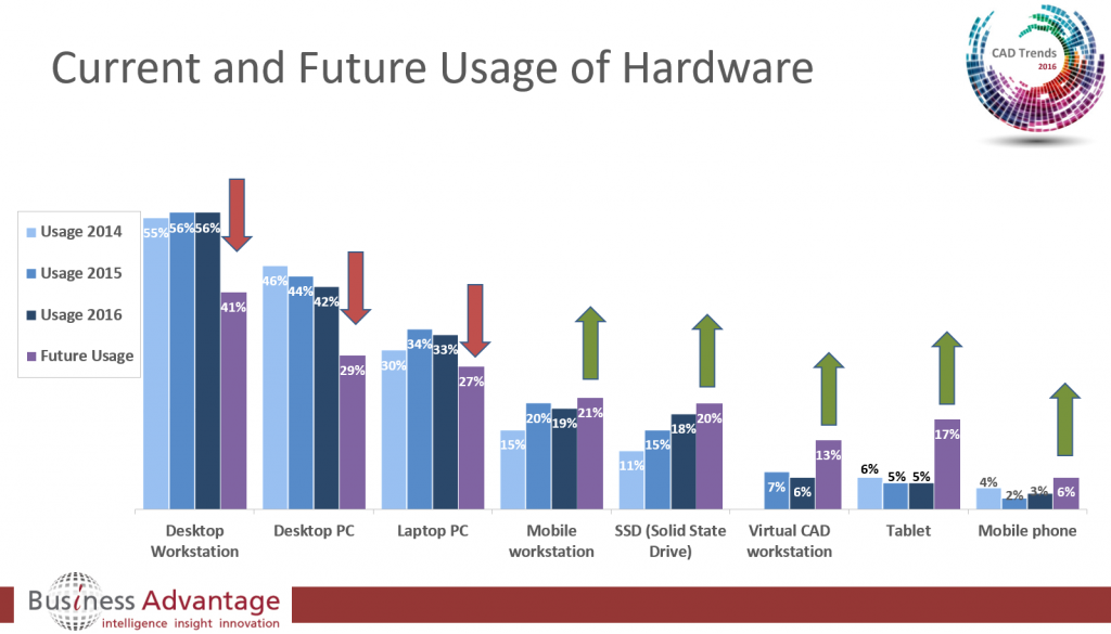 Current and future hardware usage for CAD
