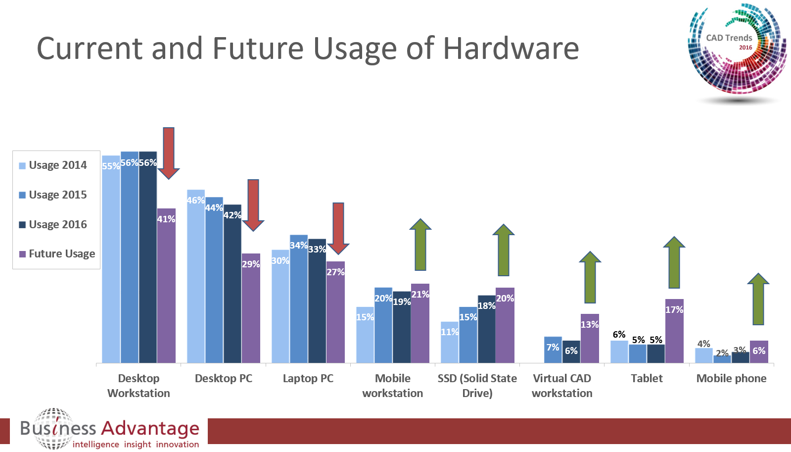 current trends in computer hardware When it comes to ai and technology trends people love to talk about how ai will   systems than electric, but modern cars are full of computers.