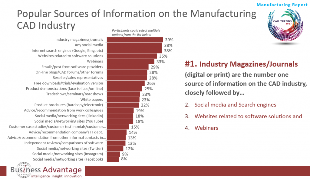 Preferred CAD Information Sources in the Manufacturing Sector