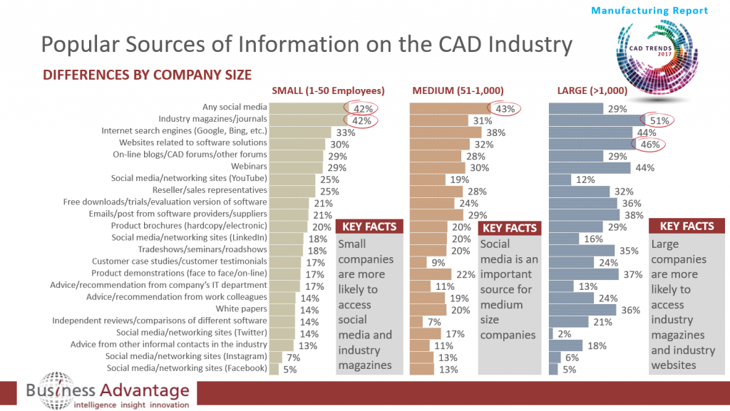 Preferred CAD Information Sources by Company Size in the Manufacturing Sector