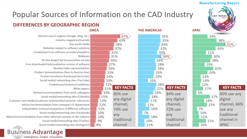 Preferred CAD Information Sources by Geography in the Manufacturing Sector