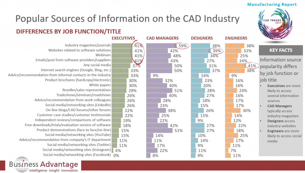 Preferred CAD Information Sources by Job Function in the Manufacturing Sector