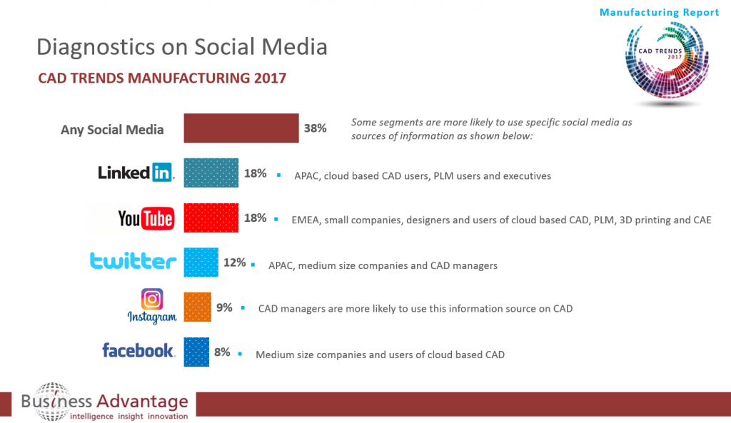 Use of Social Media by Manufacturing CAD users