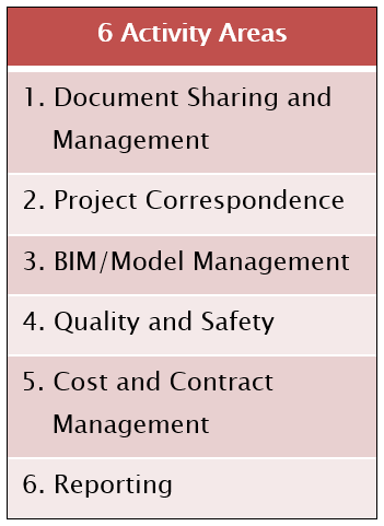 Construction Project Management Activity Research