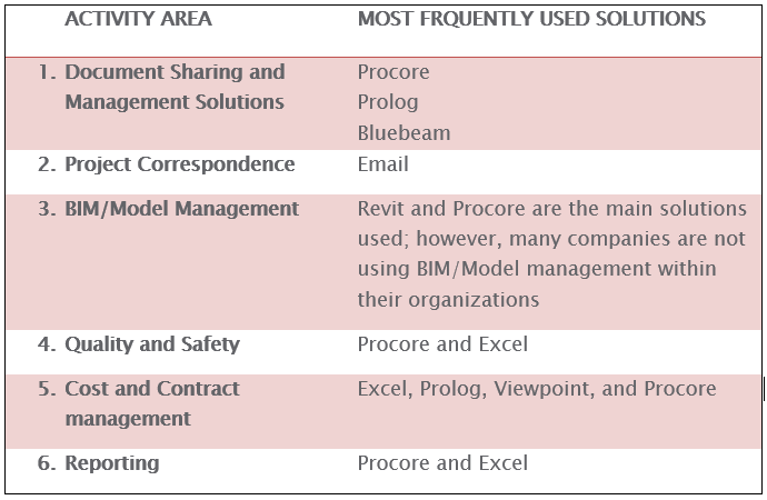 Construction Project Management Overall Satisfaction Across All Activities