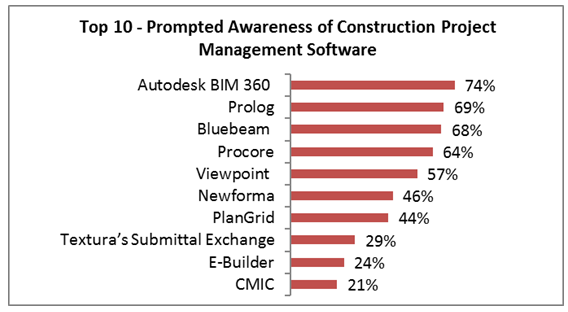 Construction Project Management Top 10 in Awareness