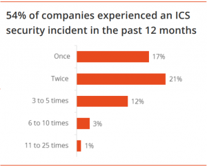 Industrial Cyber Security Number of Attacks in Past 12 Months