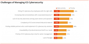 Industrial Cyber Security List of Challenges of Managing ICS Cyber Security
