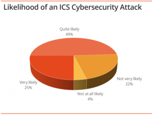 Industrial Cyber Security likelihood of an ICS Cyber Security Breach