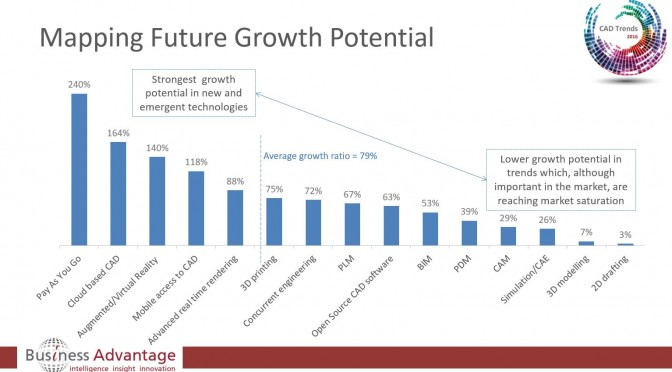 Best Future CAD Growth Opportunities